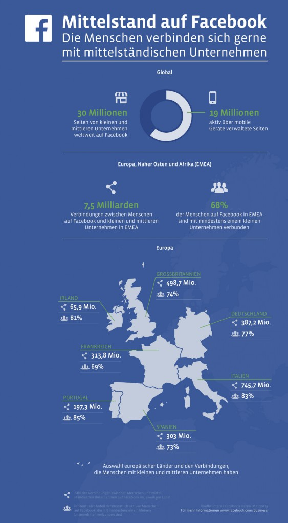 mittelstand_facebook_infografik-563x1024