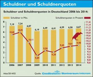 2._Schuldner_und_Schuldnerquoten_SchuldnerAtlas_2014_