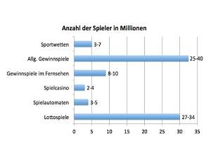 Online und Mobile Gaming ist seit Jahren unaufhaltsam auf dem Vormarsch und längst ein bedeutender Wirtschaftszweig in Deutschland. (Quelle: Tilman Becker, Der Markt für Glücksspiele und Wetten)